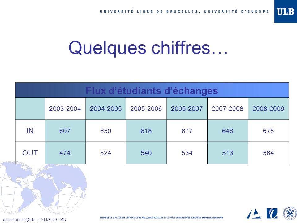 Quelques chiffres… Flux détudiants déchanges 2003-20042004-20052005-20062006-20072007-20082008-2009 IN 607650618677646675 OUT 474524540534513564 encad