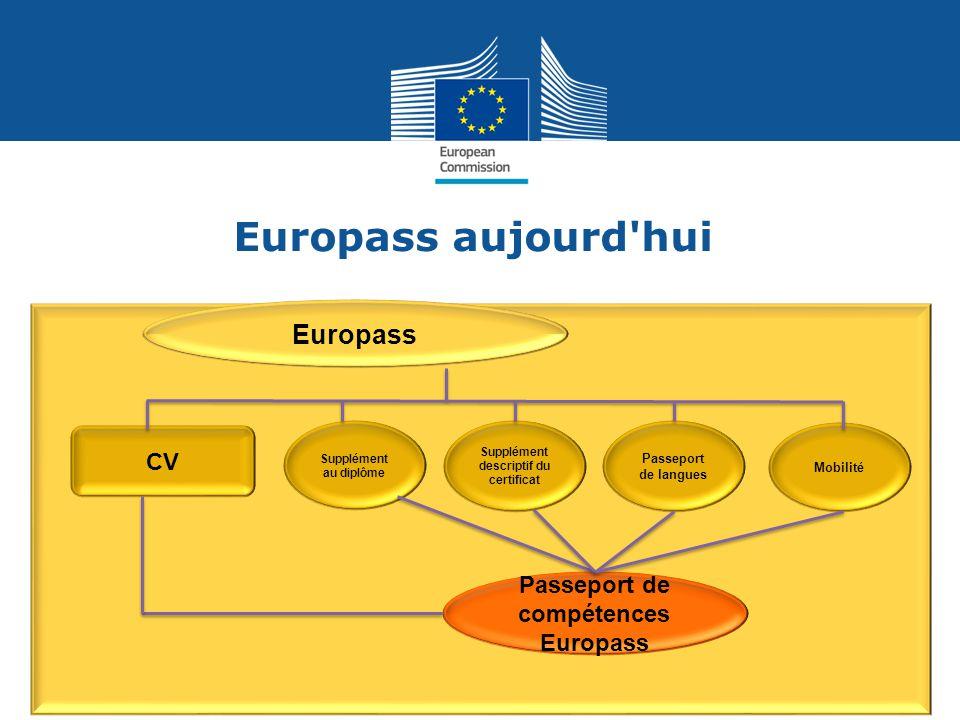 Europass aujourd'hui Passeport de langues Mobilité Europass CV Passeport de compétences Europass Supplément descriptif du certificat Supplément au dip