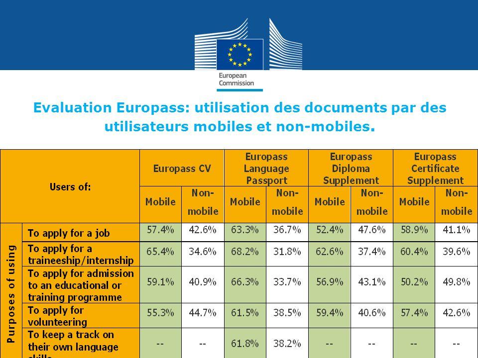 Evaluation Europass : utilisateurs d Europass selon l âge.