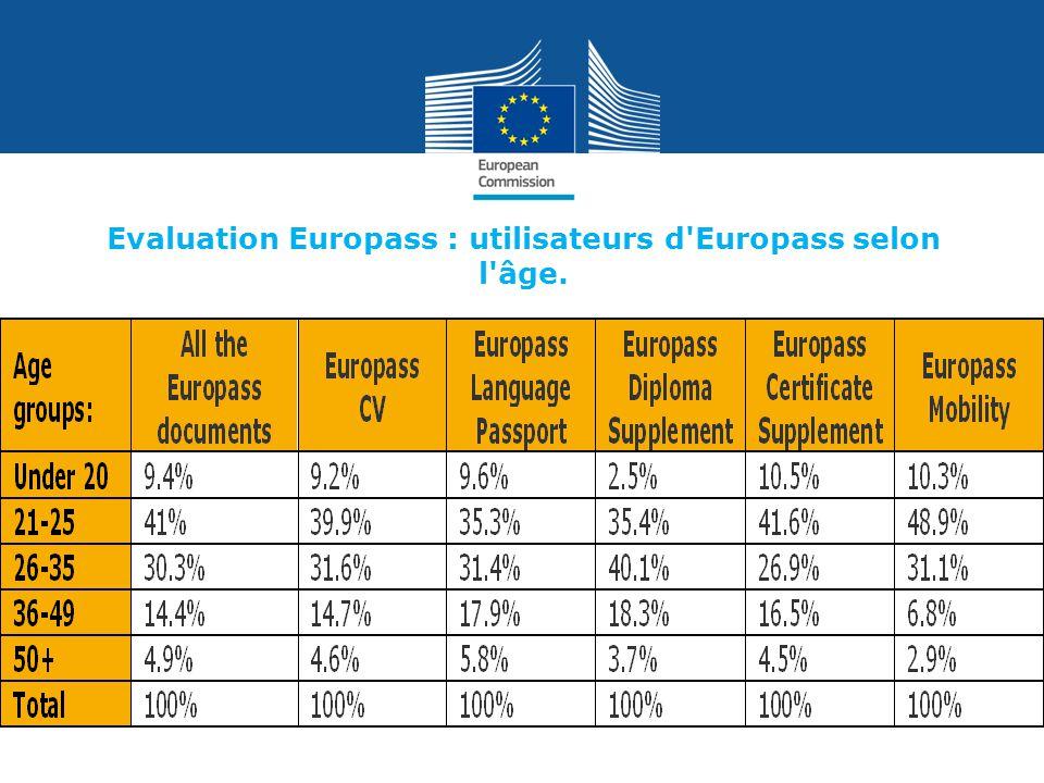Evaluation Europass : utilisateurs d'Europass selon l'âge.