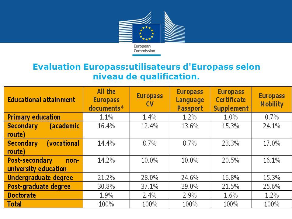 Evaluation Europass:utilisateurs d'Europass selon niveau de qualification.