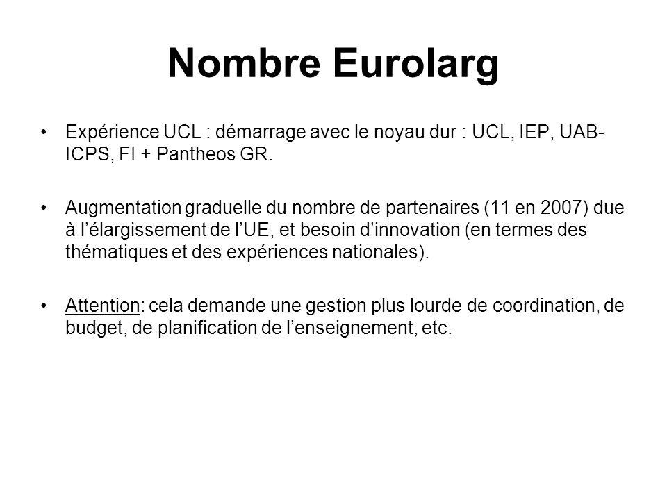 Nombre Eurolarg Expérience UCL : démarrage avec le noyau dur : UCL, IEP, UAB- ICPS, FI + Pantheos GR. Augmentation graduelle du nombre de partenaires