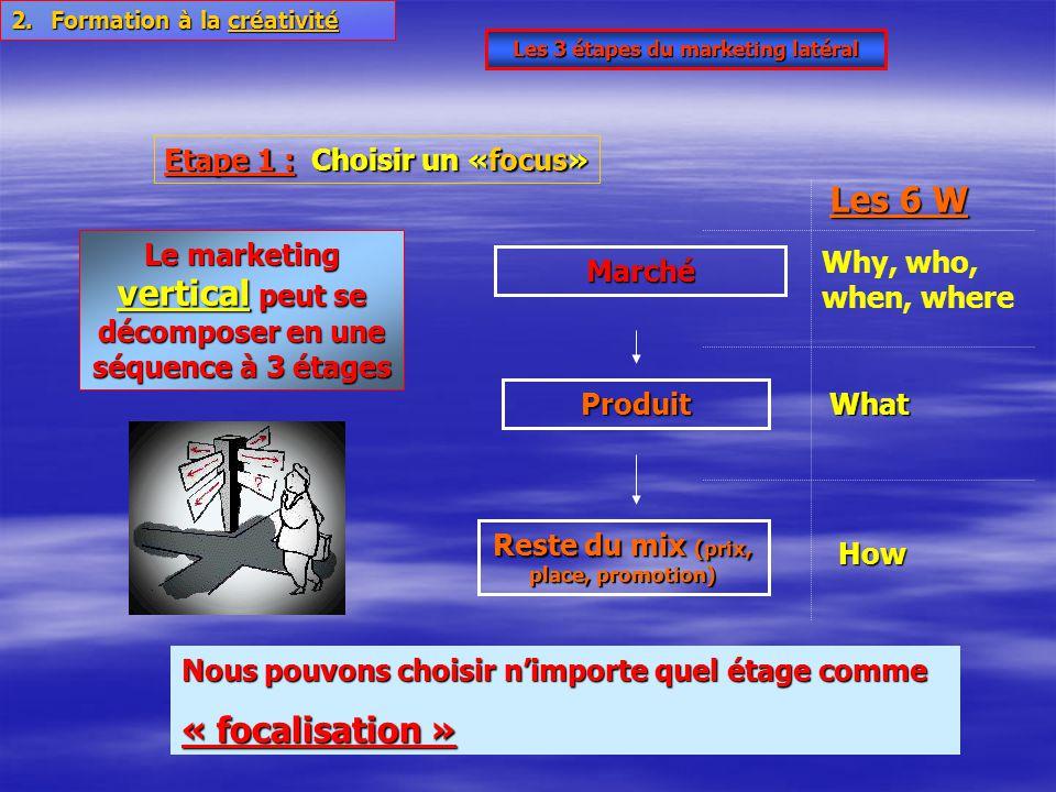 Les 3 étapes du marketing latéral Etape 1 : Choisir un «focus» Le marketing vertical peut se décomposer en une séquence à 3 étages Produit Reste du mi