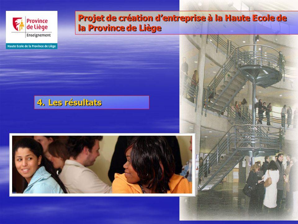 4.Les résultats Projet de création dentreprise à la Haute Ecole de la Province de Liège