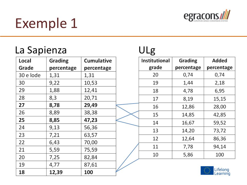 Exemple 1 La SapienzaULg