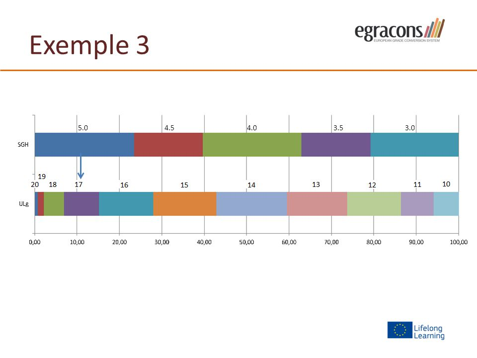 Exemple 3 5.04.54.03.53.0