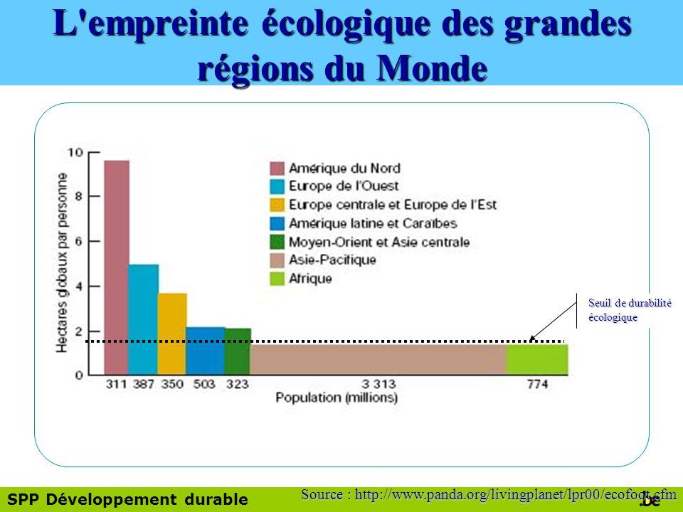 SPP Développement durable Source : http://www.panda.org/livingplanet/lpr00/ecofoot.cfm Seuil de durabilité écologique L empreinte écologique des grandes régions du Monde