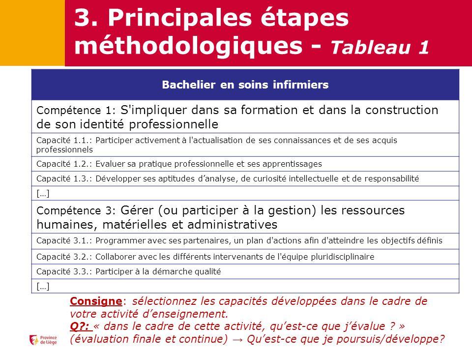 3. Principales étapes méthodologiques - Tableau 1 Bachelier en soins infirmiers Compétence 1: S'impliquer dans sa formation et dans la construction de