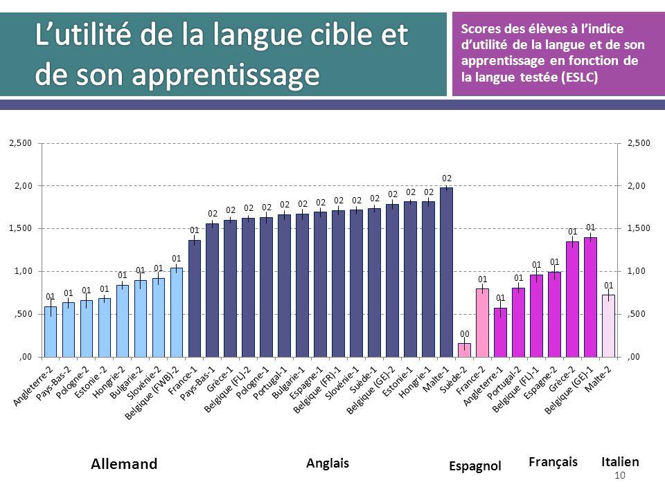 10 Scores des élèves à lindice dutilité de la langue et de son apprentissage en fonction de la langue testée (ESLC)