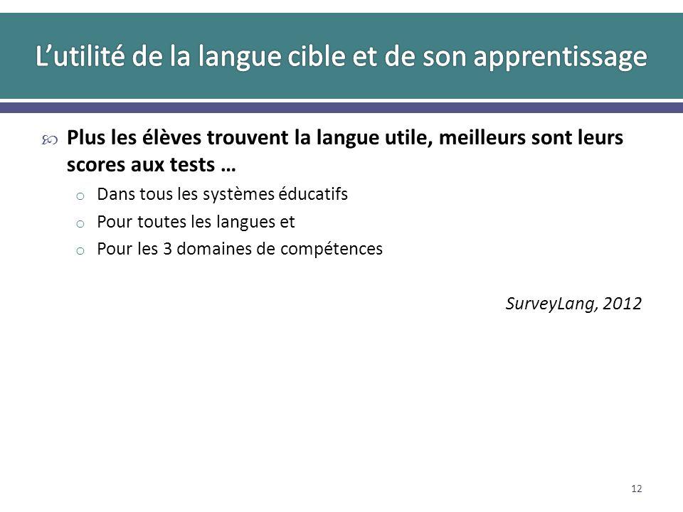 Plus les élèves trouvent la langue utile, meilleurs sont leurs scores aux tests … o Dans tous les systèmes éducatifs o Pour toutes les langues et o Pour les 3 domaines de compétences SurveyLang, 2012 12