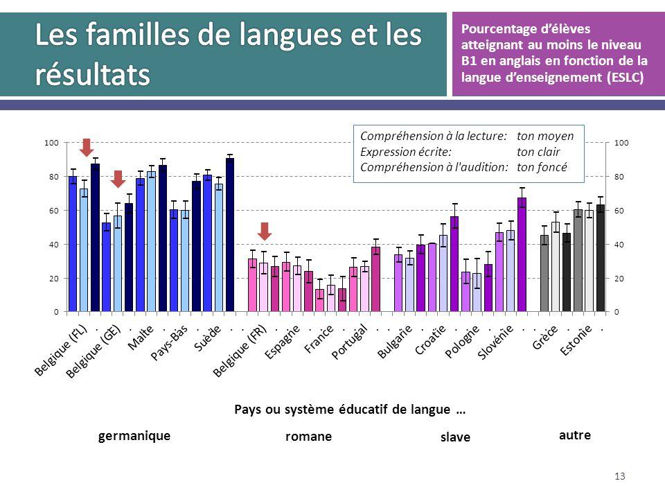 13 Pourcentage délèves atteignant au moins le niveau B1 en anglais en fonction de la langue denseignement (ESLC)