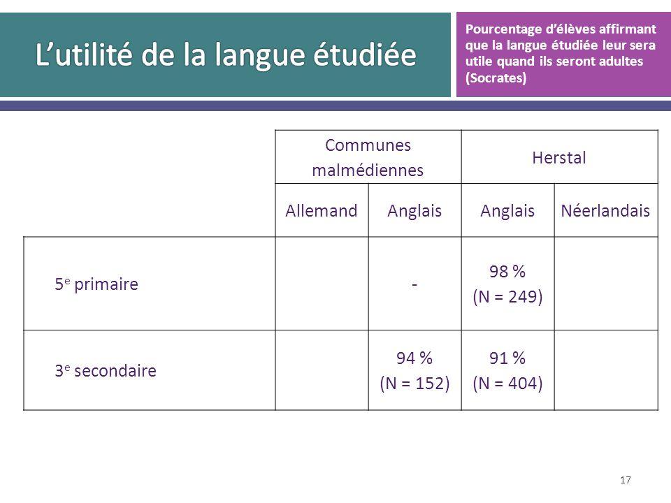 Communes malmédiennes Herstal AllemandAnglais Néerlandais 5 e primaire- 98 % (N = 249) 3 e secondaire 94 % (N = 152) 91 % (N = 404) 17 Pourcentage délèves affirmant que la langue étudiée leur sera utile quand ils seront adultes (Socrates)