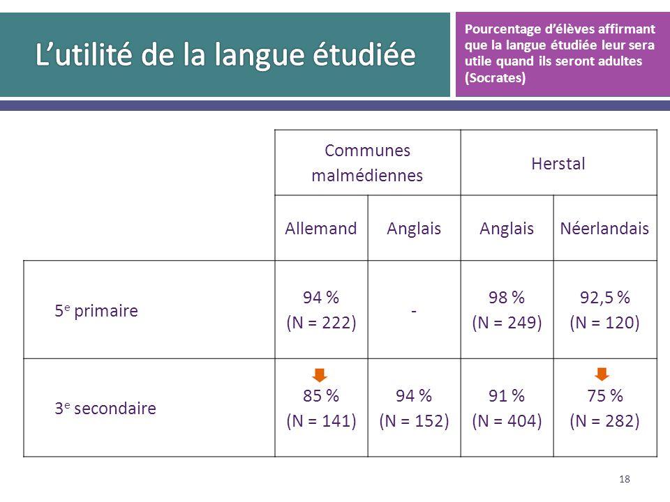 Communes malmédiennes Herstal AllemandAnglais Néerlandais 5 e primaire 94 % (N = 222) - 98 % (N = 249) 92,5 % (N = 120) 3 e secondaire 85 % (N = 141) 94 % (N = 152) 91 % (N = 404) 75 % (N = 282) 18 Pourcentage délèves affirmant que la langue étudiée leur sera utile quand ils seront adultes (Socrates)