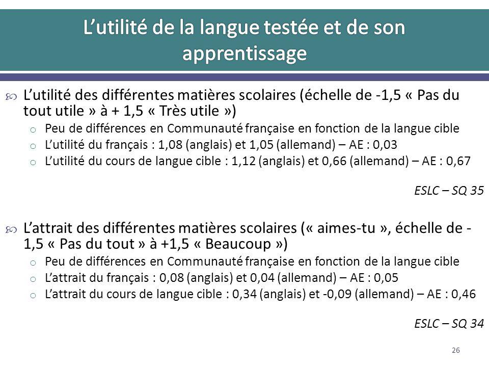 Lutilité des différentes matières scolaires (échelle de -1,5 « Pas du tout utile » à + 1,5 « Très utile ») o Peu de différences en Communauté française en fonction de la langue cible o Lutilité du français : 1,08 (anglais) et 1,05 (allemand) – AE : 0,03 o Lutilité du cours de langue cible : 1,12 (anglais) et 0,66 (allemand) – AE : 0,67 ESLC – SQ 35 Lattrait des différentes matières scolaires (« aimes-tu », échelle de - 1,5 « Pas du tout » à +1,5 « Beaucoup ») o Peu de différences en Communauté française en fonction de la langue cible o Lattrait du français : 0,08 (anglais) et 0,04 (allemand) – AE : 0,05 o Lattrait du cours de langue cible : 0,34 (anglais) et -0,09 (allemand) – AE : 0,46 ESLC – SQ 34 26