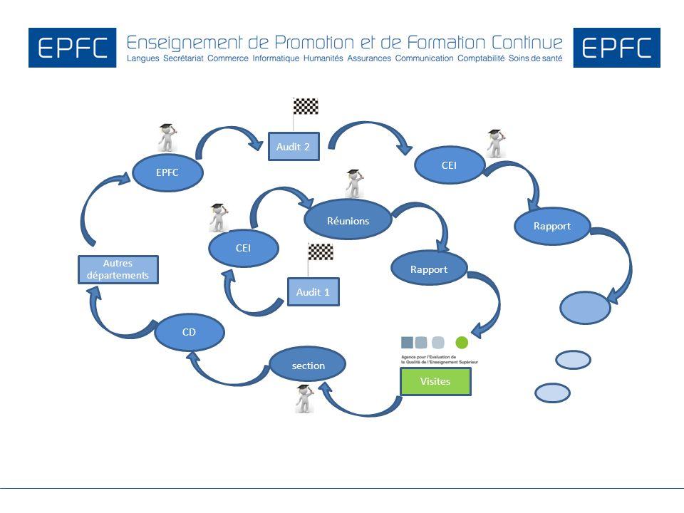 Audit 1 Réunions CEI Rapport section CD EPFC CEI Visites Autres départements Rapport Audit 2
