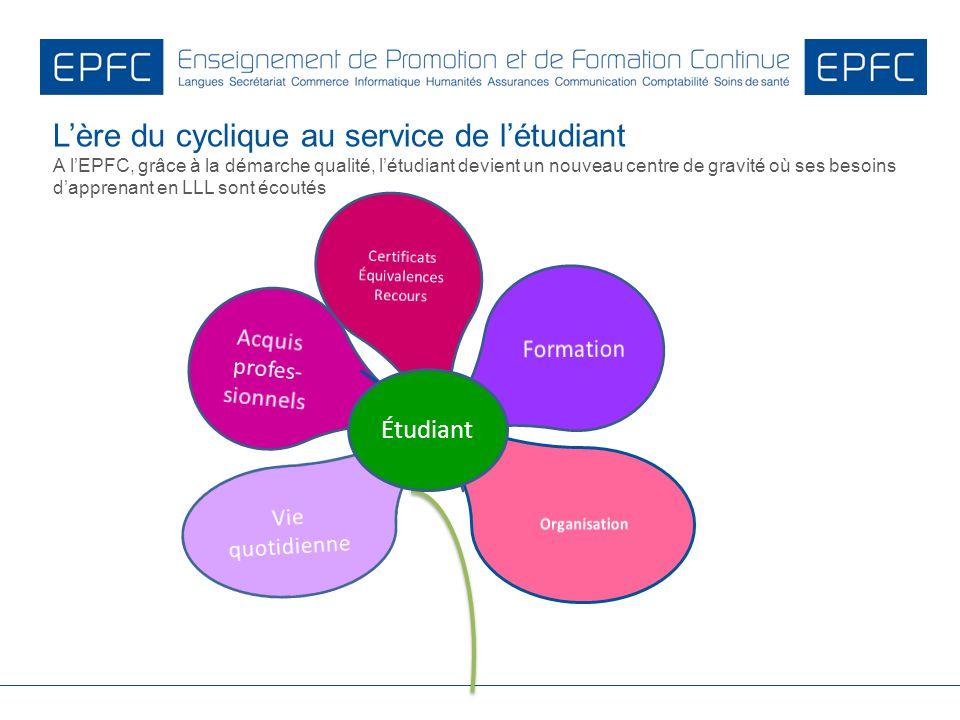Lère du cyclique au service de létudiant A lEPFC, grâce à la démarche qualité, létudiant devient un nouveau centre de gravité où ses besoins dapprenan