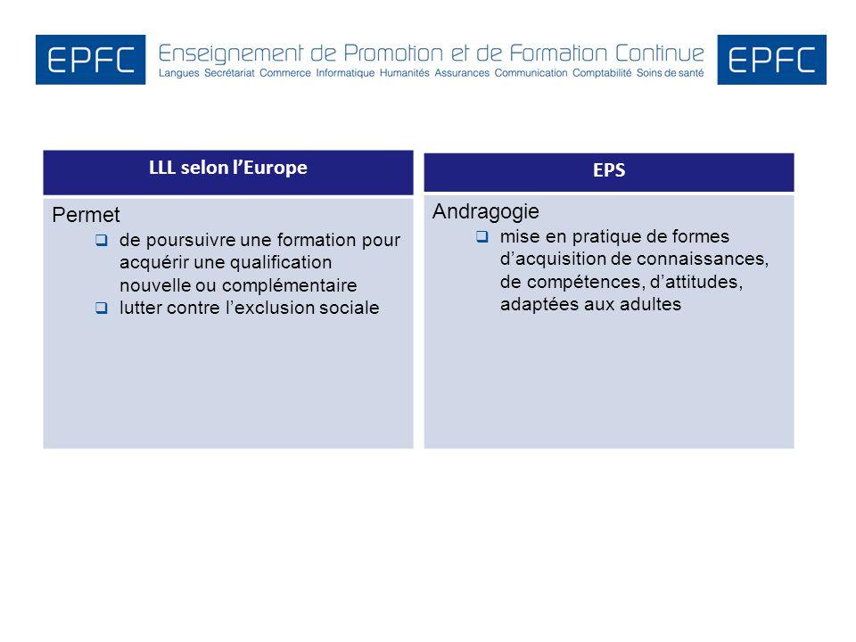 LLL selon lEurope Permet de poursuivre une formation pour acquérir une qualification nouvelle ou complémentaire lutter contre lexclusion sociale EPS A