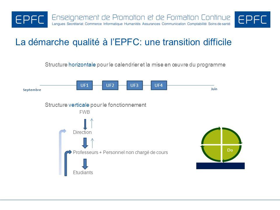 Structure horizontale pour le calendrier et la mise en œuvre du programme Structure verticale pour le fonctionnement FWB Direction Professeurs + Perso