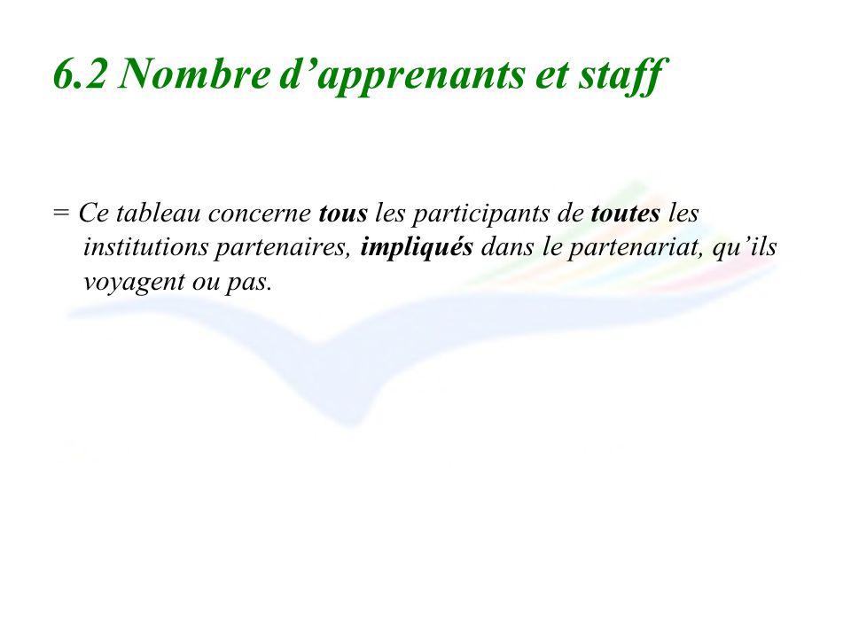 6.2 Nombre dapprenants et staff = Ce tableau concerne tous les participants de toutes les institutions partenaires, impliqués dans le partenariat, qui