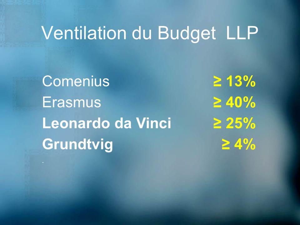 Ventilation du Budget LLP 4% 25% 40% 13%. Grundtvig Leonardo da Vinci Erasmus Comenius