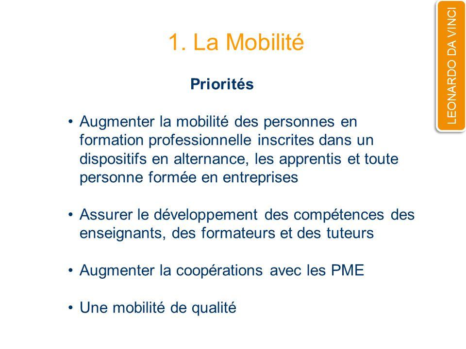 1. La Mobilité LEONARDO DA VINCI Priorités Augmenter la mobilité des personnes en formation professionnelle inscrites dans un dispositifs en alternanc
