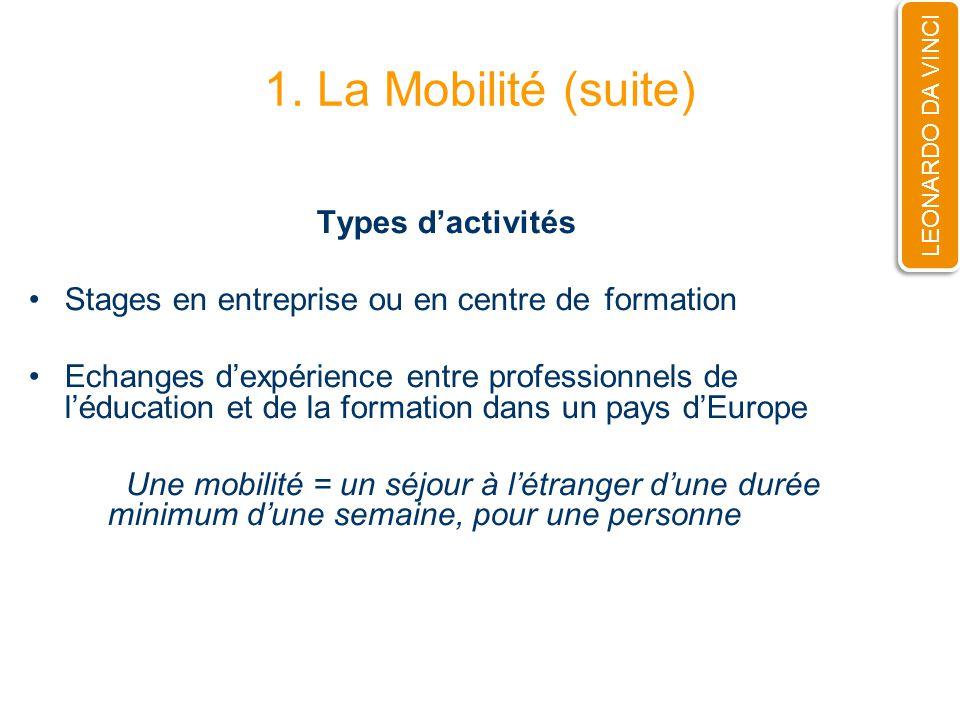 1. La Mobilité (suite) Types dactivités Stages en entreprise ou en centre de formation Echanges dexpérience entre professionnels de léducation et de l