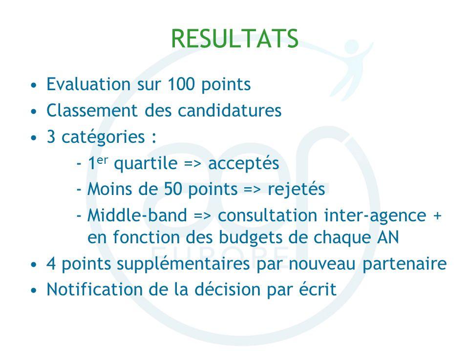 Evaluation sur 100 points Classement des candidatures 3 catégories : -1 er quartile => acceptés -Moins de 50 points => rejetés -Middle-band => consult