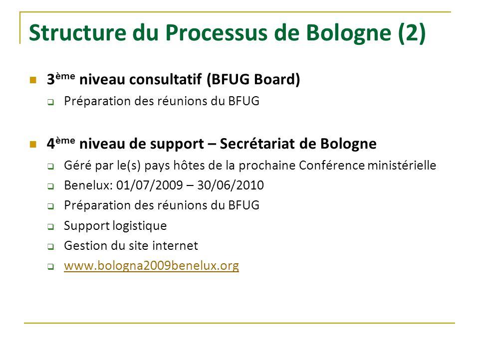 Structure du Processus de Bologne (2) 3 ème niveau consultatif (BFUG Board) Préparation des réunions du BFUG 4 ème niveau de support – Secrétariat de