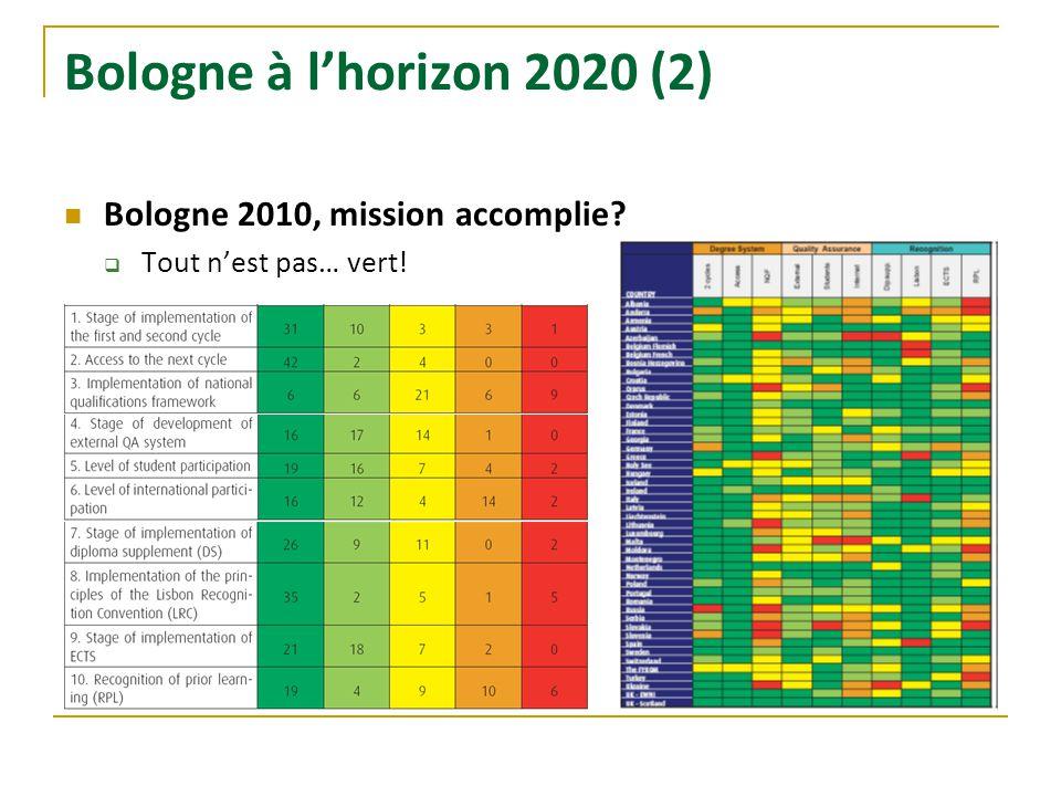 Bologne à lhorizon 2020 (2) Bologne 2010, mission accomplie? Tout nest pas… vert!