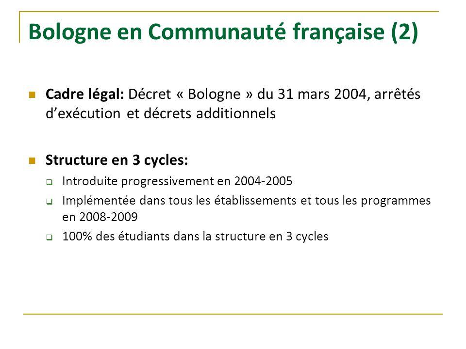 Bologne en Communauté française (2) Cadre légal: Décret « Bologne » du 31 mars 2004, arrêtés dexécution et décrets additionnels Structure en 3 cycles: