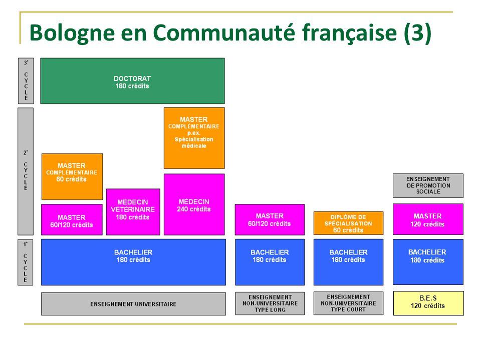 Bologne en Communauté française (3) ENSEIGNEMENT DE PROMOTION SOCIALE B.E.S 120 crédits BACHELIER 180 crédits MASTER 120 crédits