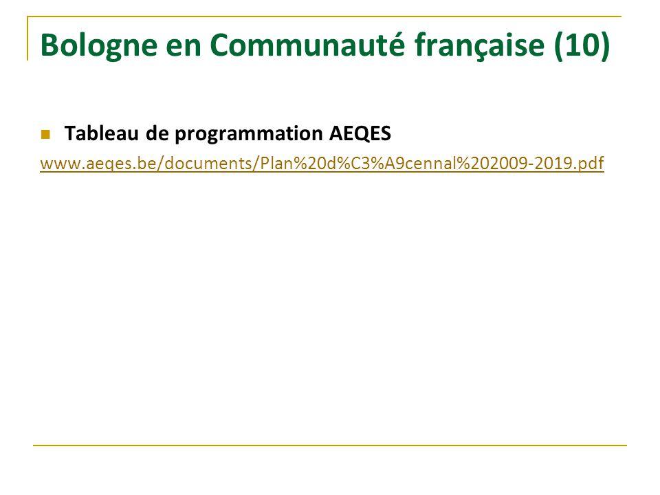 Bologne en Communauté française (10) Tableau de programmation AEQES www.aeqes.be/documents/Plan%20d%C3%A9cennal%202009-2019.pdf