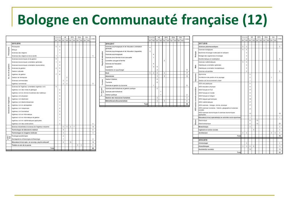 Bologne en Communauté française (12)