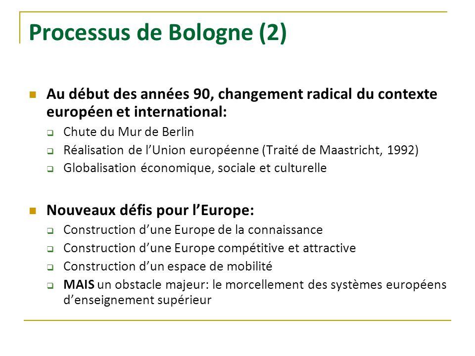 Processus de Bologne (2) Au début des années 90, changement radical du contexte européen et international: Chute du Mur de Berlin Réalisation de lUnio