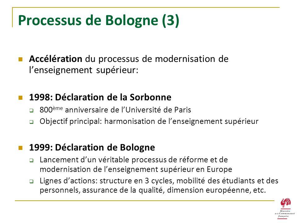 Processus de Bologne (3) Accélération du processus de modernisation de lenseignement supérieur: 1998: Déclaration de la Sorbonne 800 ème anniversaire
