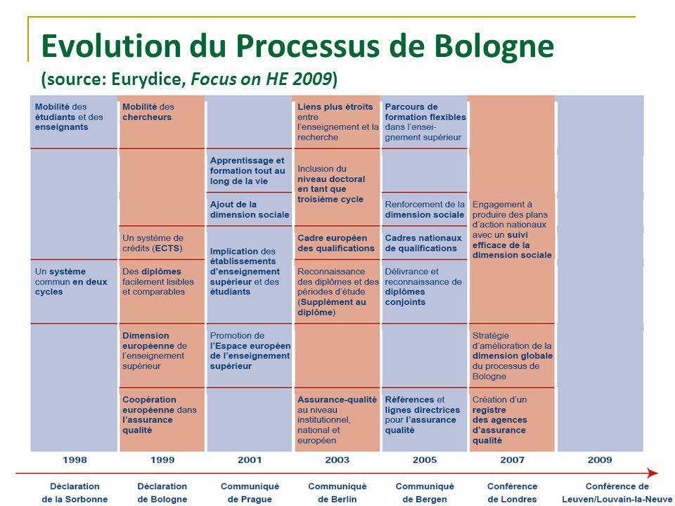 Evolution du Processus de Bologne (source: Eurydice, Focus on HE 2009)