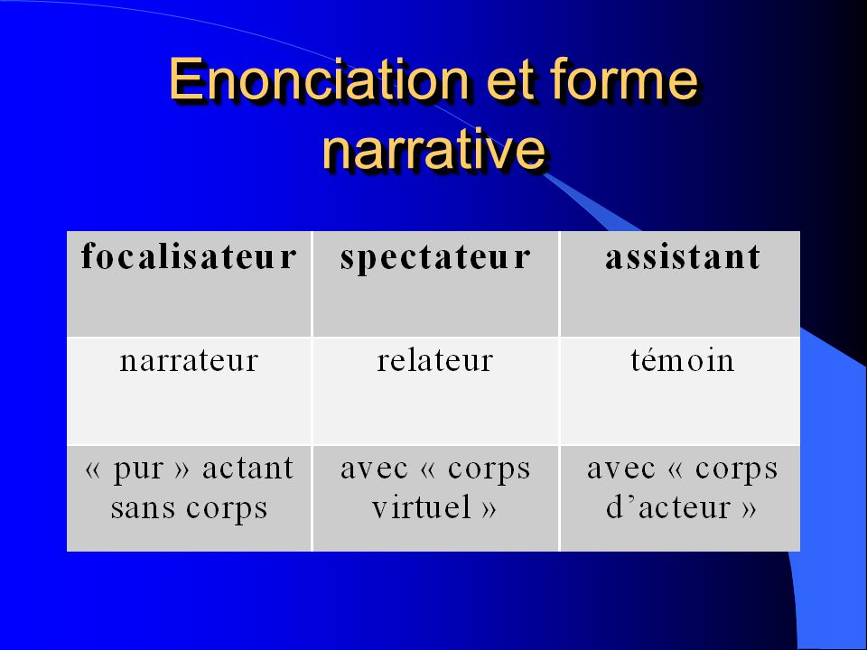 Enonciation et forme narrative