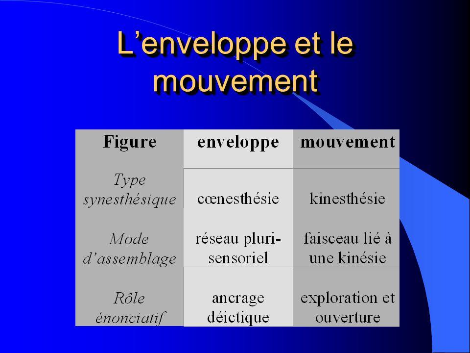 Lenveloppe et le mouvement