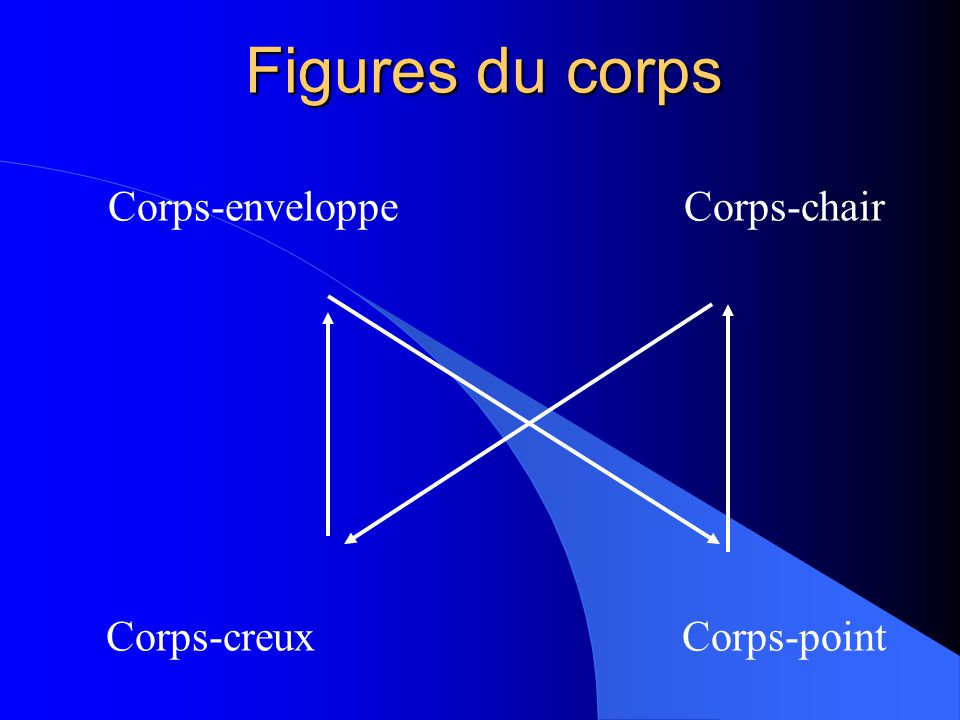 Figures du corps Corps-enveloppeCorps-chair Corps-creuxCorps-point