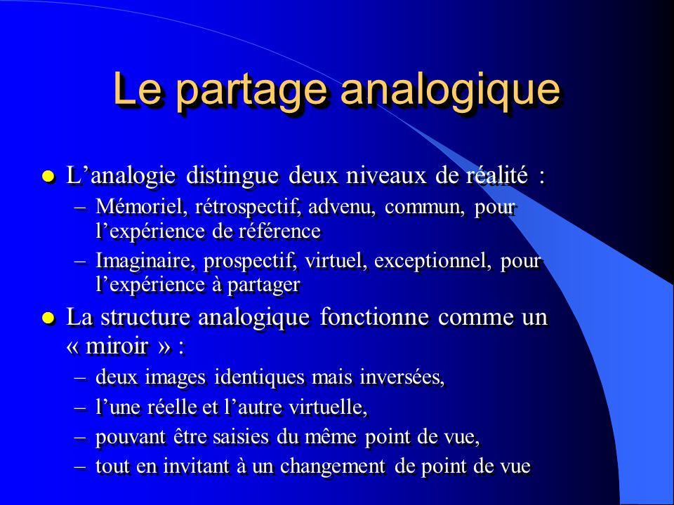Le partage analogique l Lanalogie distingue deux niveaux de réalité : –Mémoriel, rétrospectif, advenu, commun, pour lexpérience de référence –Imaginai