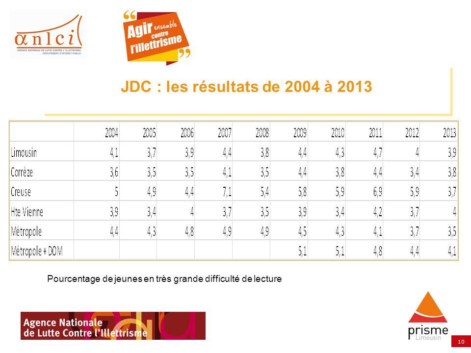 10 JDC : les résultats de 2004 à 2013 Pourcentage de jeunes en très grande difficulté de lecture