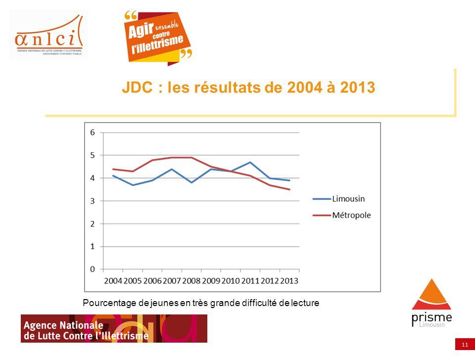 11 JDC : les résultats de 2004 à 2013 Pourcentage de jeunes en très grande difficulté de lecture
