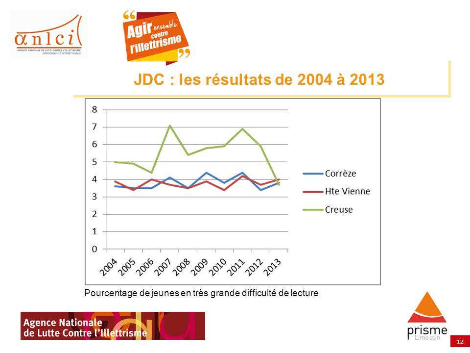 12 Pourcentage de jeunes en très grande difficulté de lecture JDC : les résultats de 2004 à 2013