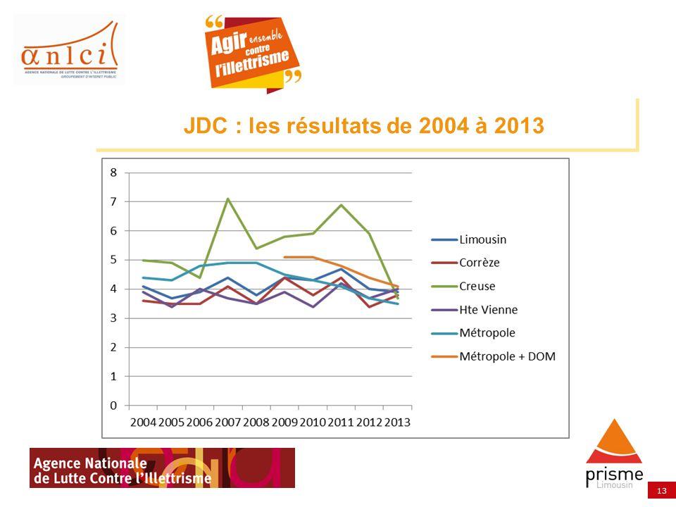 13 JDC : les résultats de 2004 à 2013