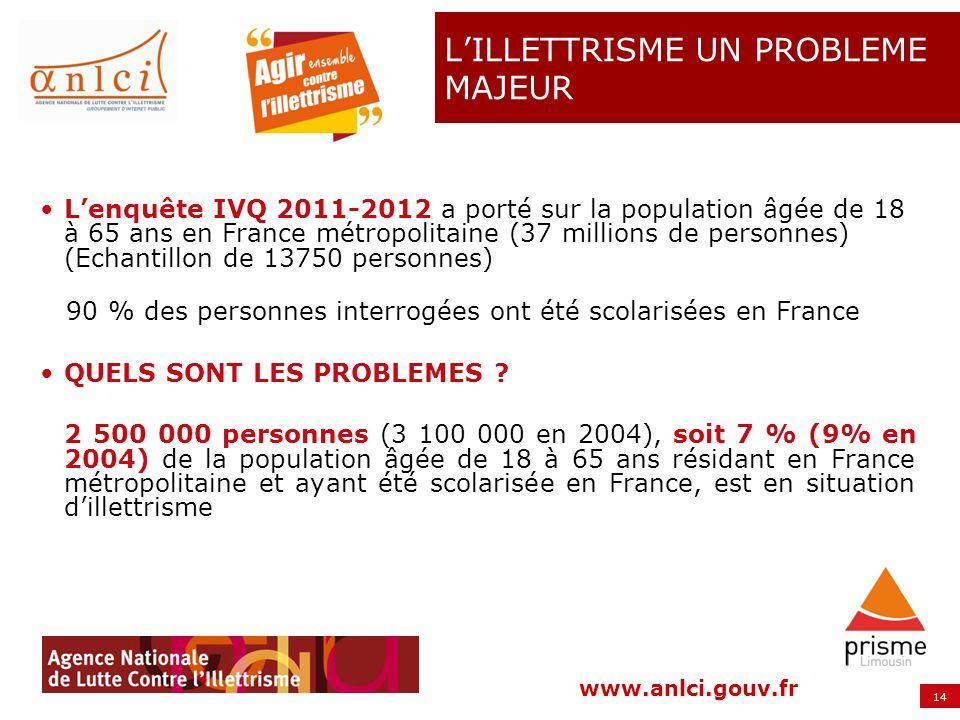 14 www.anlci.gouv.fr LILLETTRISME UN PROBLEME MAJEUR Lenquête IVQ 2011-2012 a porté sur la population âgée de 18 à 65 ans en France métropolitaine (37