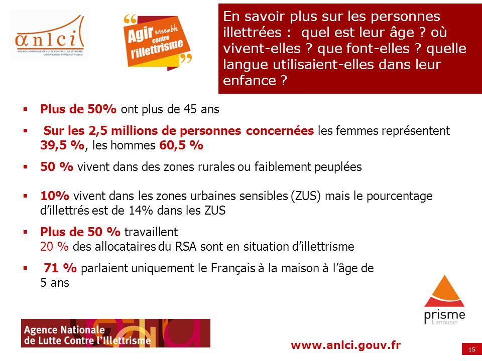 15 www.anlci.gouv.fr En savoir plus sur les personnes illettrées : quel est leur âge ? où vivent-elles ? que font-elles ? quelle langue utilisaient-el