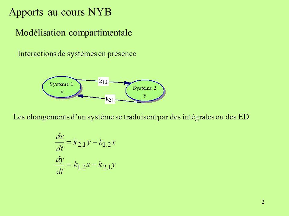 2 Apports au cours NYB Modélisation compartimentale Interactions de systèmes en présence Les changements dun système se traduisent par des intégrales ou des ED