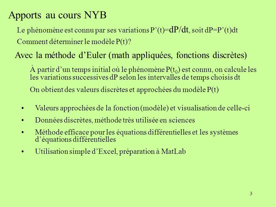 3 Apports au cours NYB Avec la méthode dEuler (math appliquées, fonctions discrètes) Le phénomène est connu par ses variations P(t)= dP/dt, soit dP=P(t)dt Comment déterminer le modèle P(t).