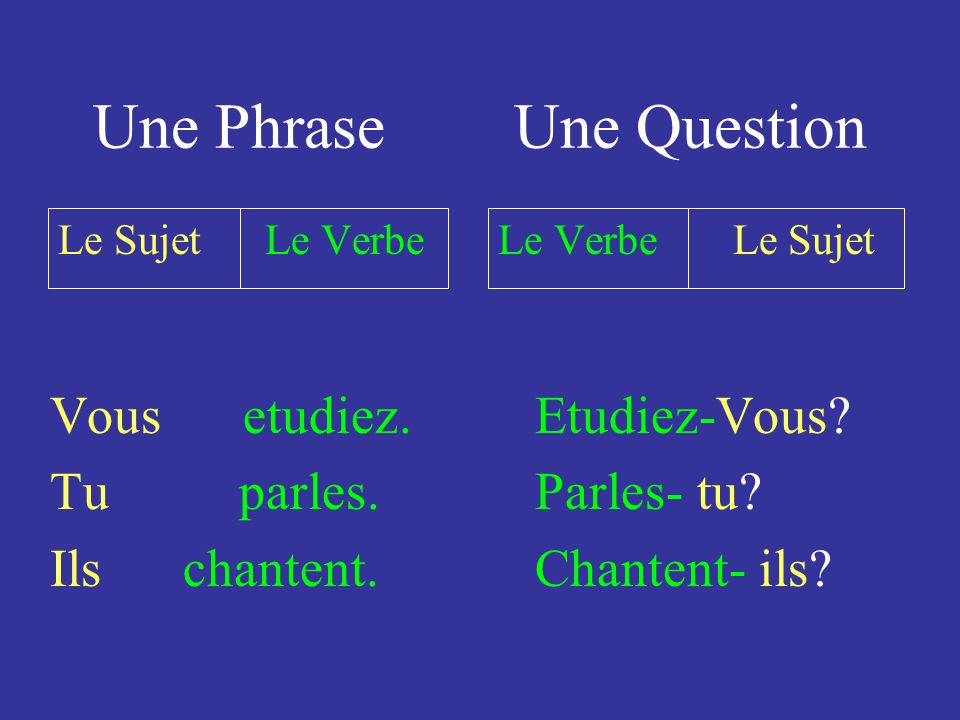 Une Question Verbe + Pronom sujet et le reste de la phrase. Etudies… tu beaucoup?
