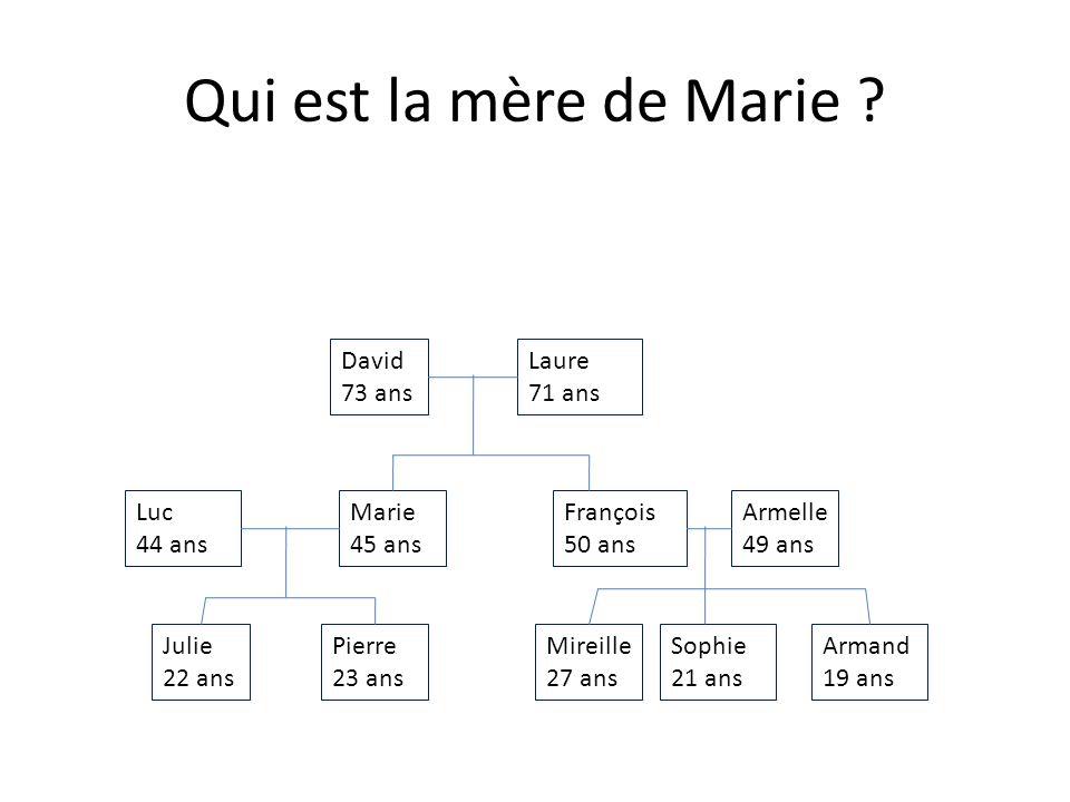 Qui est le frère de Mireille .